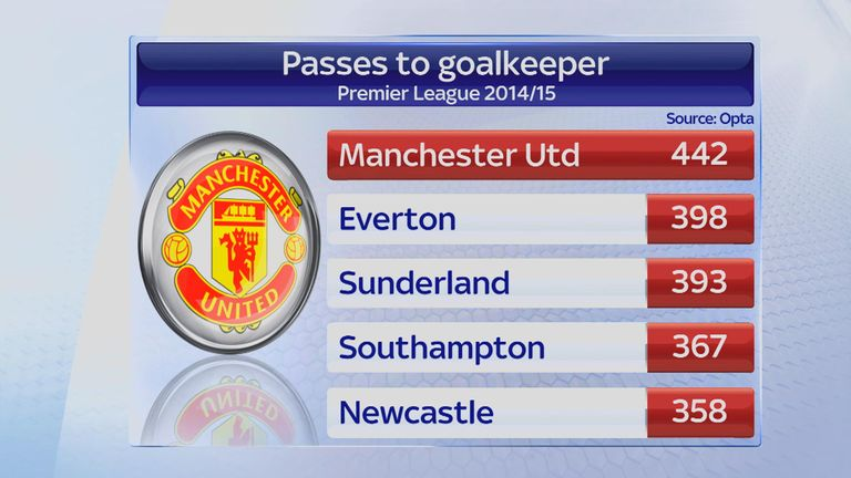 Manchester United passes to goalkeeper