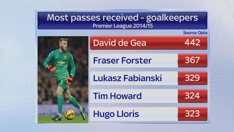 David de Gea passes received