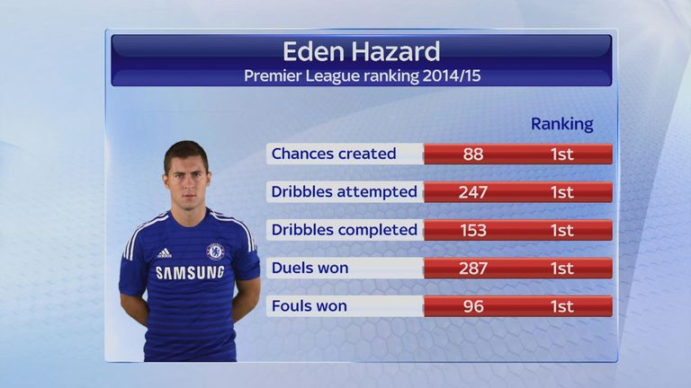 Hazard stats make for good reading in the 2014/15 season