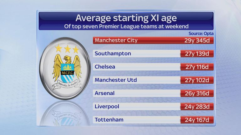 Average age of Manchester City starting XI compared to rivals (Easter 2015)