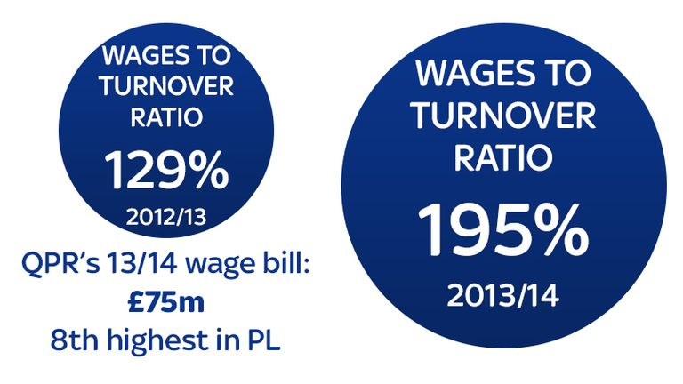QPR's 2013/14 wage bill was the eighth highest in the Premier League, but they're currently languishing in 19th place.