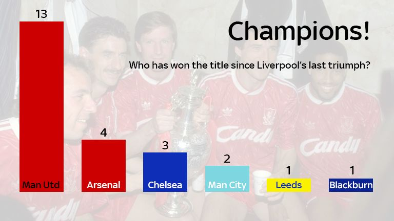 Six teams have won a total of 24 titles since Liverpool's last, with Manchester United lifting the trophy 13 times