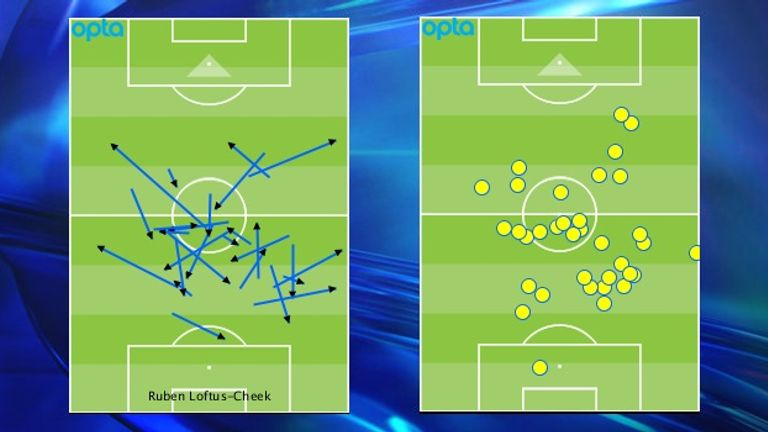 Ruben Loftus-Cheek's passes (left) and touches (right) against Liverpool