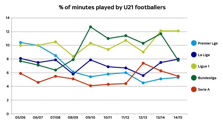 Serie A's U21's have traditionally  had the lowest amount of playing time but the Premier League has taken over in the past three seasons