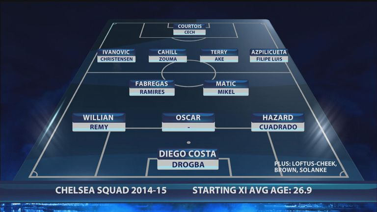 Chelsea's squad in the 2014/15 season