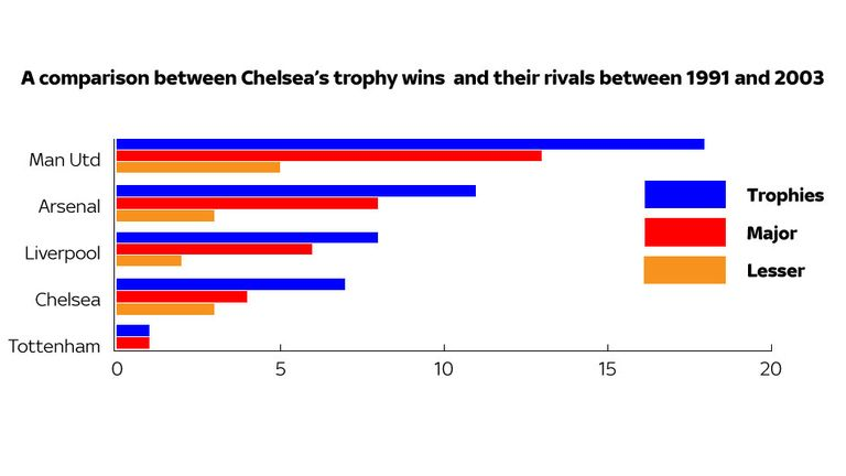 Chelsea's trophies compared to their rivals in the 12 years prior to Abramovich's takeover