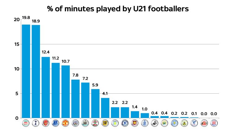 Liverpool lead the way, while Stoke and Sunderland failed to offer any playing time to U21 players