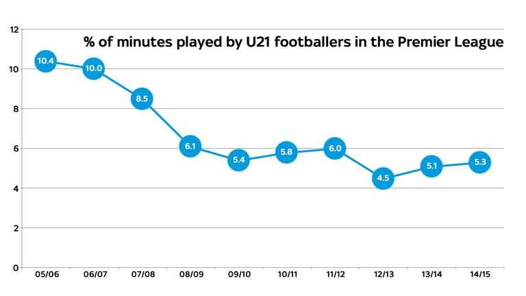 The amount of time U21's play has decreased during the past 10 seasons