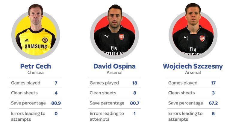 Petr Cech, David Ospina and Wojciech Szczesny comparison