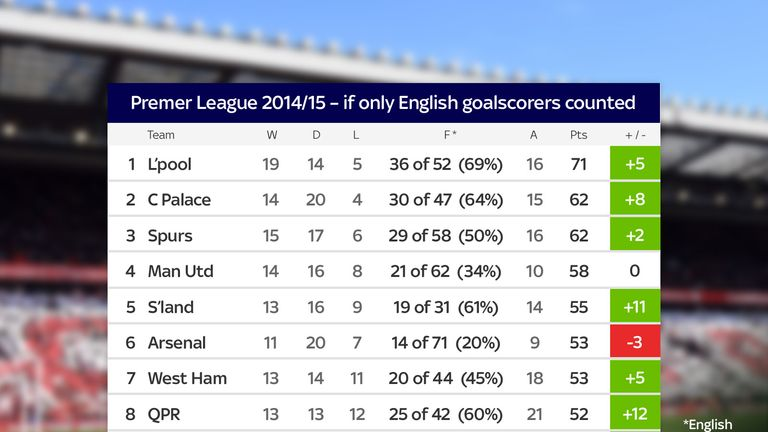 How the top-half of the Premier League table would look