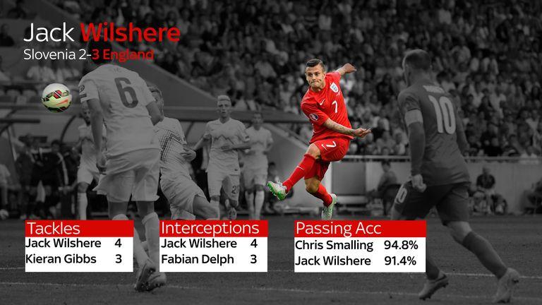 Jack Wilshere England Stats