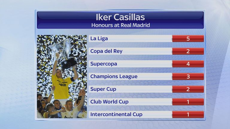 Casillas' honours for club and country