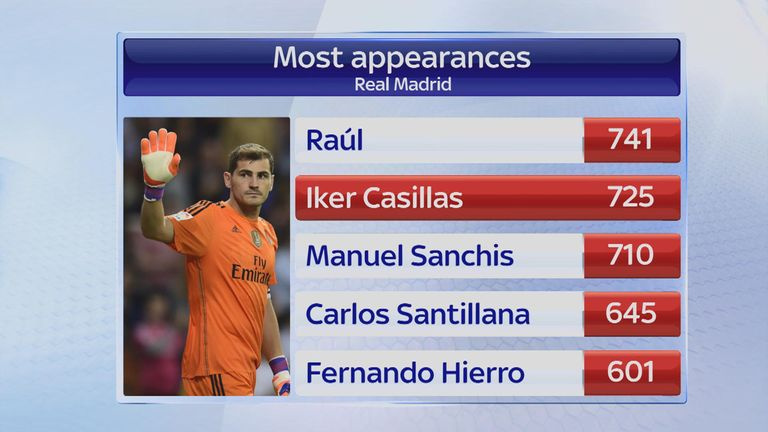 Only Raul has made more Real Madrid appearances than Casillas