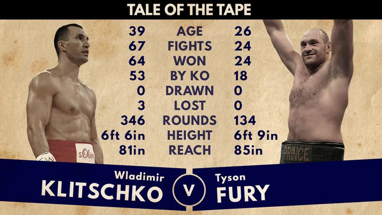 Klitschko has much more experience, but will Fury's age prove the difference?