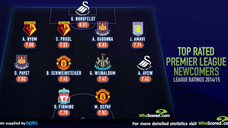 A stats-based XI of Premier League newcomers throws up some different names.