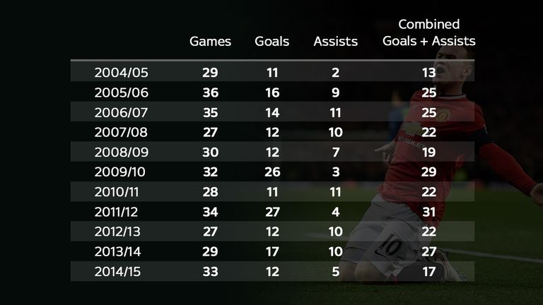 Wayne Rooney's Premier League goals and assists record for Manchester United