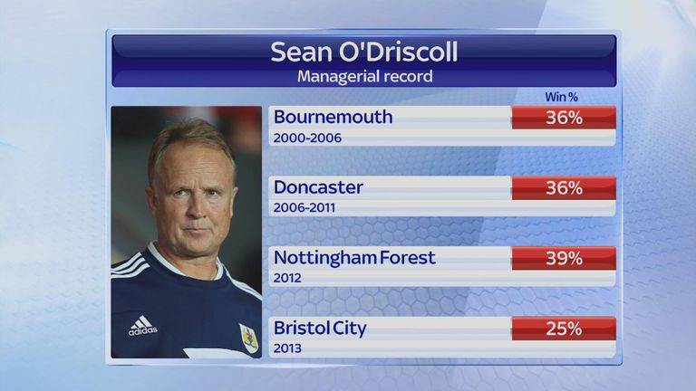 New Liverpool assistant manager Sean O'Driscoll - managerial record