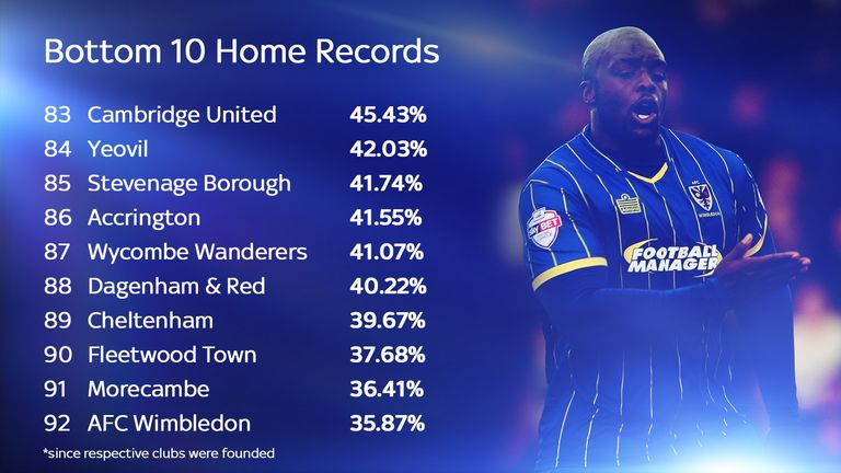 AFC Wimbledon have the lowest home-win record of 2014/15 Football League clubs