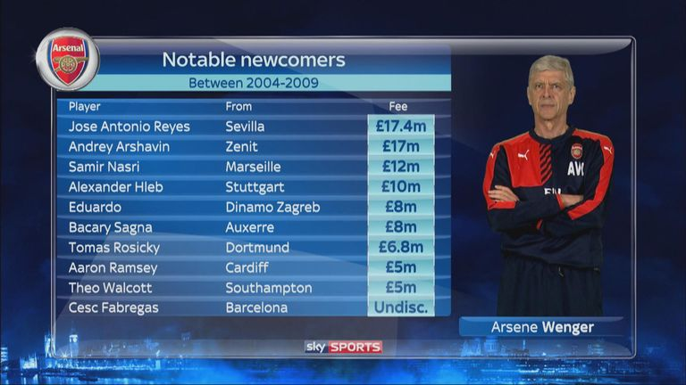 Arsene Wenger's notable signings for Arsenal between 2004 and 2009