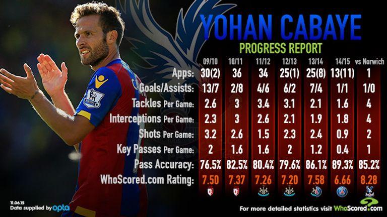 Yohan Cabaye's season-by-season stats since the 2009/10 season