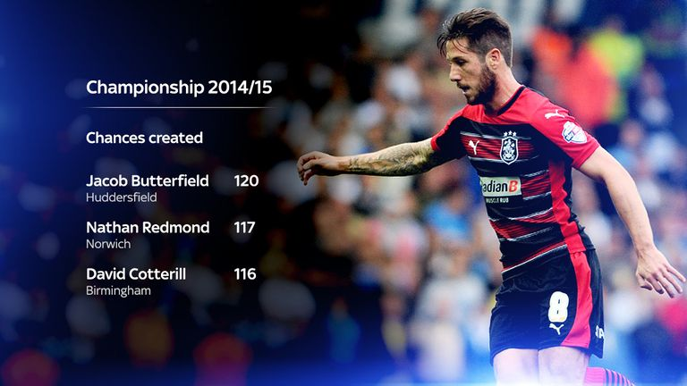 Jacob Butterfield  was the only player who created more chances than Nathan Redmond in the 2014/15 Championship