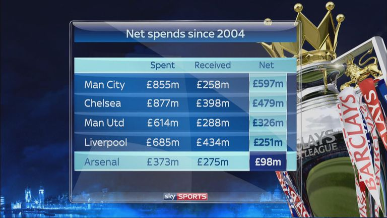 Man City, Chelsea, Man Utd, Liverpool and Arsenal net spends since 2004