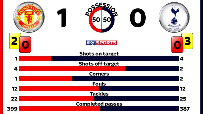 Manchester United v Tottenham post-match stats