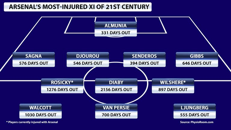 arsenal s most injured xi of the 21st century featuring abou diaby