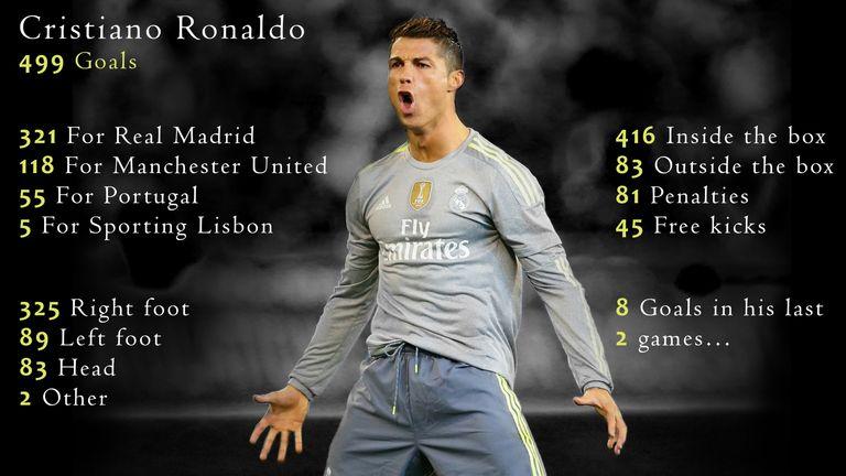 We break down Cristiano Ronaldo's 499 career goals