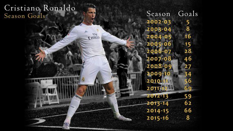 Cristiano Ronaldo's season-by-season goalscoring record for club and country