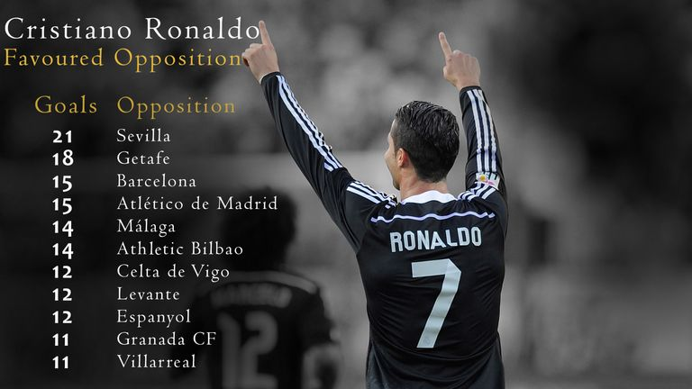 Cristiano Ronaldo has scored 21 goals against Sevilla and 15 against Barcelona