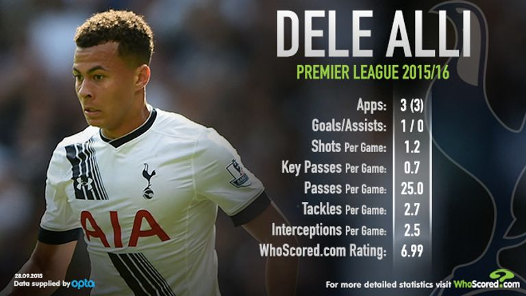 Dele Alli has impressed since joining from MK Dons