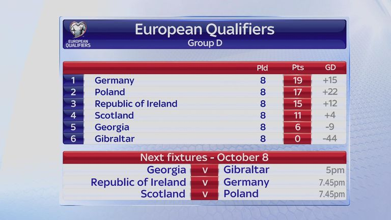 European Qualifying Group D as it stands