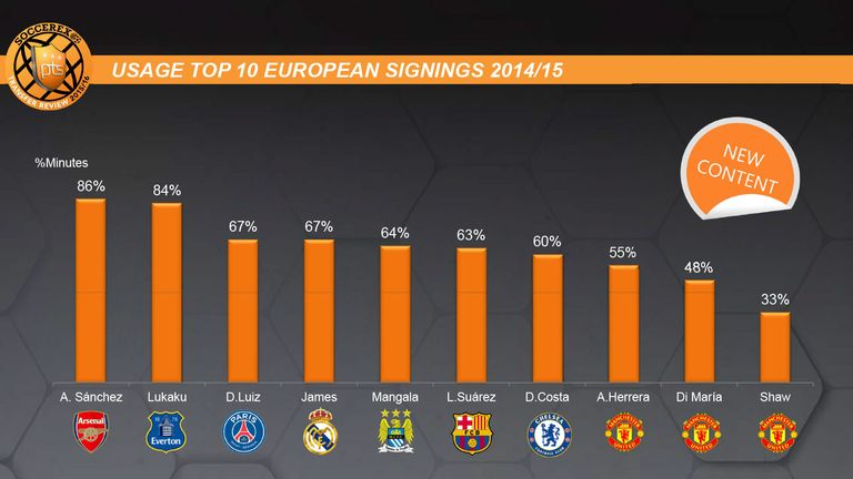 Alexis Sanchez was the most-used new signing in Europe last season, according to this Soccerex graphic