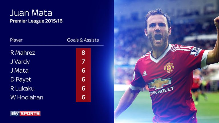 Only two players have contributed more goals and assists than Mata