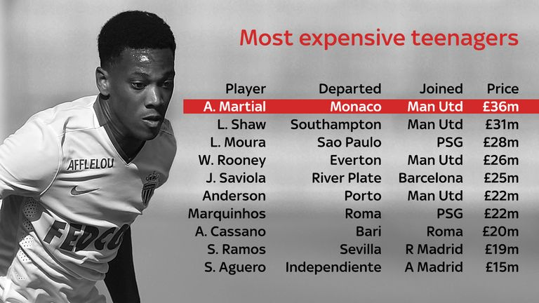 Martial becomes the most expensive teenage footballer in history, overtaking his new team-mate Luke Shaw