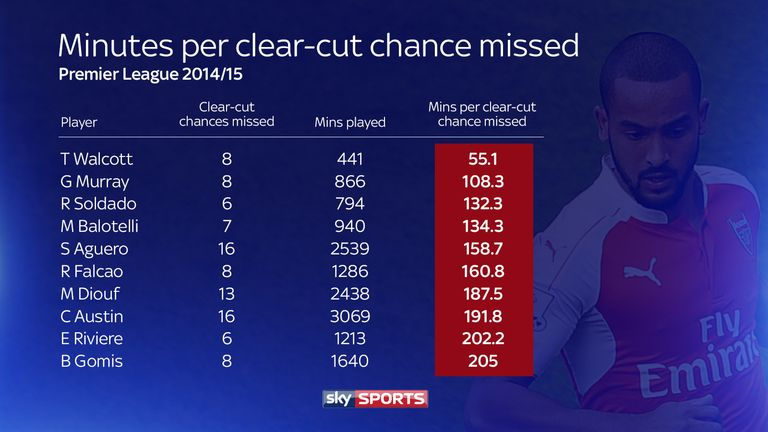 Theo Walcott was the most wasteful player in the Premier League last season