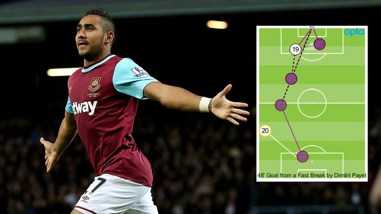 West Ham United have used counter-attacking to their advantage this season