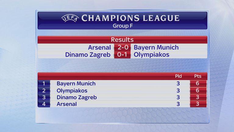 Arsenal remain bottom of Group F despite beating Bayern Munich