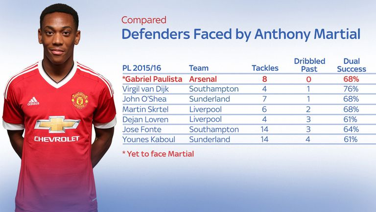 Gabriel has the best tackling record of any defender Martial has faced so far