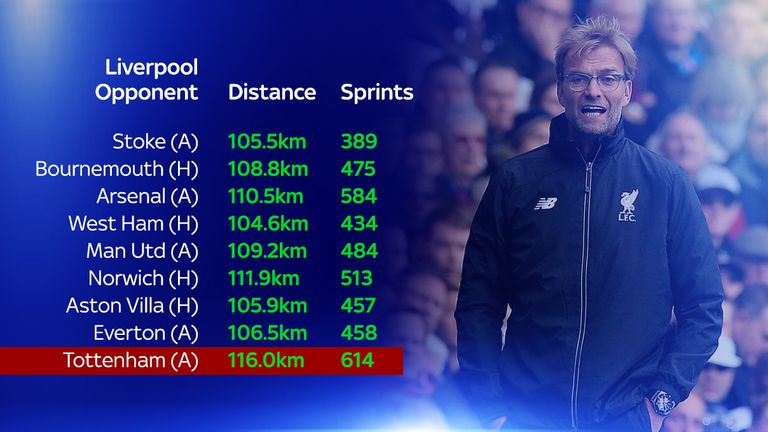Liverpool covered more ground and ran more sprints in their first game under Jurgen Klopp than under Brendan Rodgers' final 8 games
