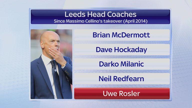 Leeds heads coaches sacked by Massimo Cellino - Brian McDermott, Dave Hockaday, Darko Milanic, Neil Redfearn and Uwe Rosler