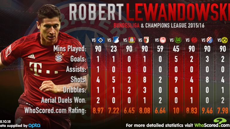 WhoScored game-by-game ratings for Lewandowski in 2015/16