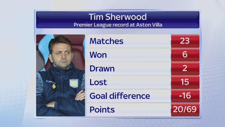 Tim Sherwood's league record as boss at Villa Park