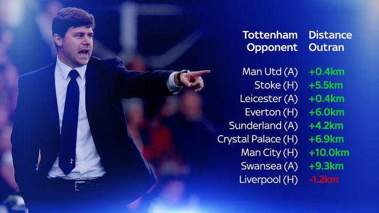 Liverpool are the only side Tottenham haven't outrun this season