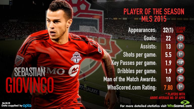 The Italian was WhoScored.com's player of the season for MLS in 2015