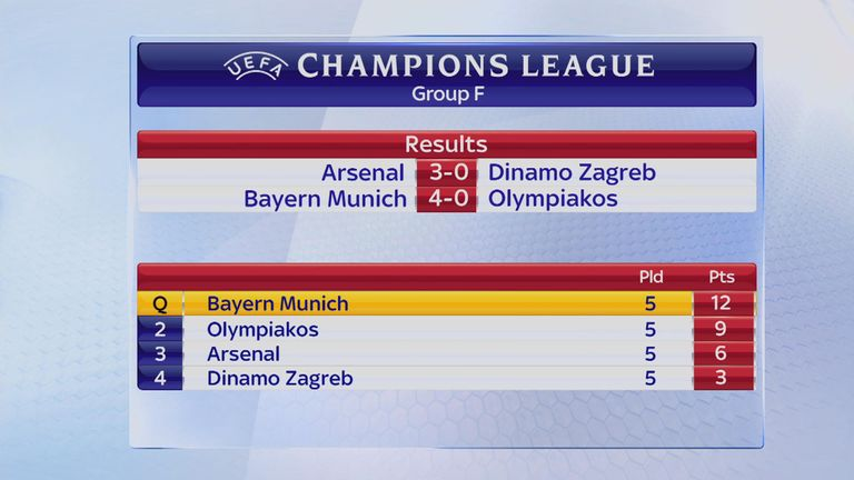 Arsenal are third in Champions League Group F after five games