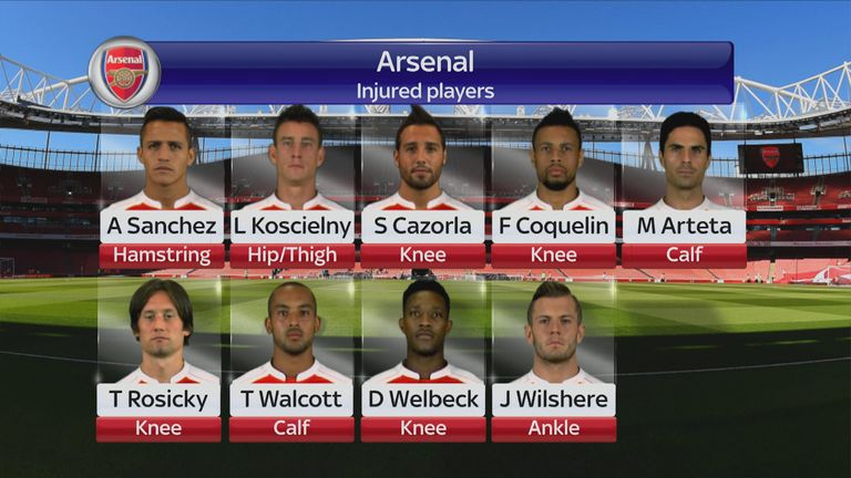 Arsenal's injury list continues to grow