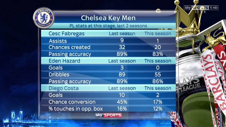 Chelsea's key players over the last two seasons
