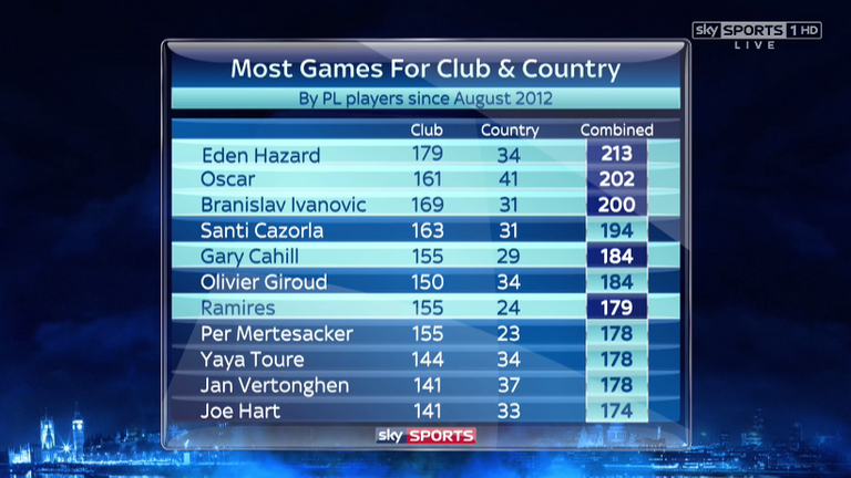 Hazard has played more games for club and country than any other Premier League players since August 2012